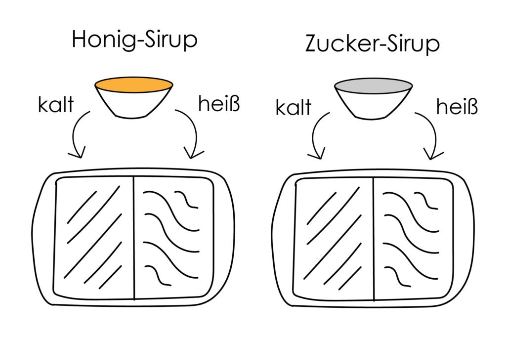 Grafik für meinen Versuchsaufbau.